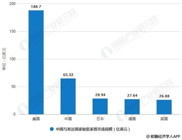 2017年中国与发达国家智能家居市场规模对比情况