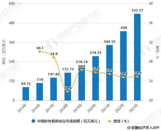 2015-2023年中国软件会议市场规模统计及增长情况预测