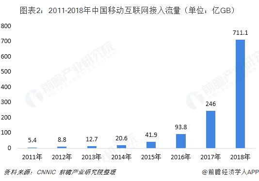 图表2:2011-2018年中国移动互联网接入流量(单位:亿GB)
