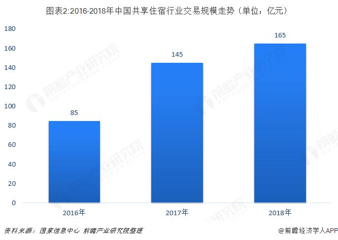 图表2:2016-2018年中国共享住宿行业交易规模走势(单位:亿元)