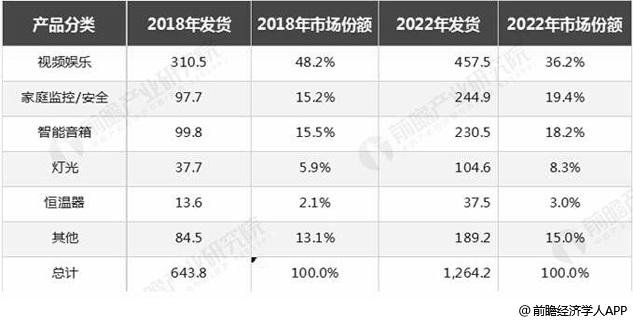 2018-2022年各类别智能家居设备出货量预测情况(单位:百万台、%)