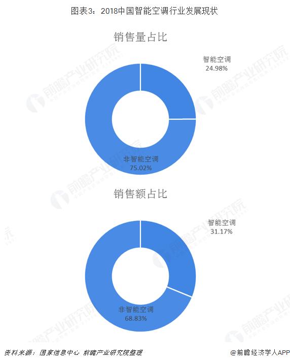 图表3:2018中国智能空调行业发展现状