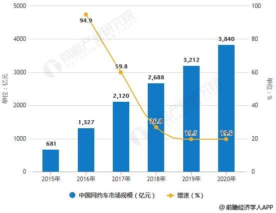 2015-2020年中国网约车市场规模统计及增长情况预测