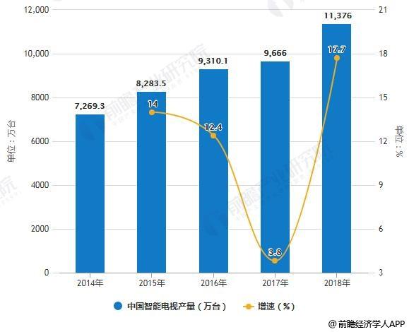 2014-2018年中国智能电视产量统计及增长情况