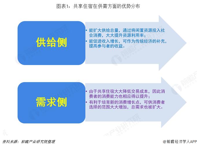 图表1:共享住宿在供需方面的优势分布