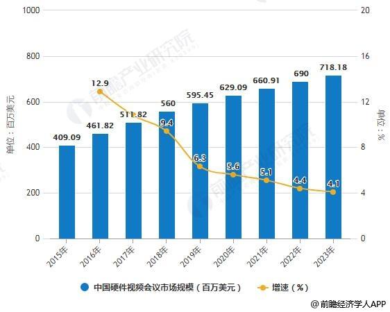 2015-2023年中国硬件视频会议市场规模统计及增长情况
