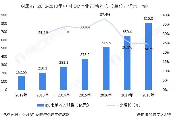 图表4:2012-2018年中国IDC行业市场收入(单位:亿元,%)