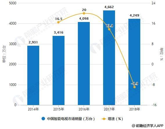 2014-2018年中国智能电视市场销量统计及增长情况