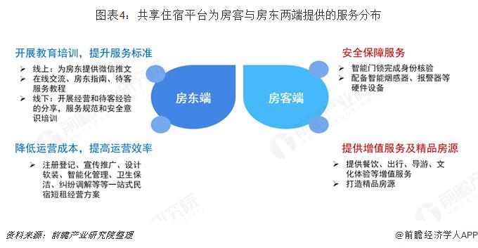 图表4:共享住宿平台为房客与房东两端提供的服务分布