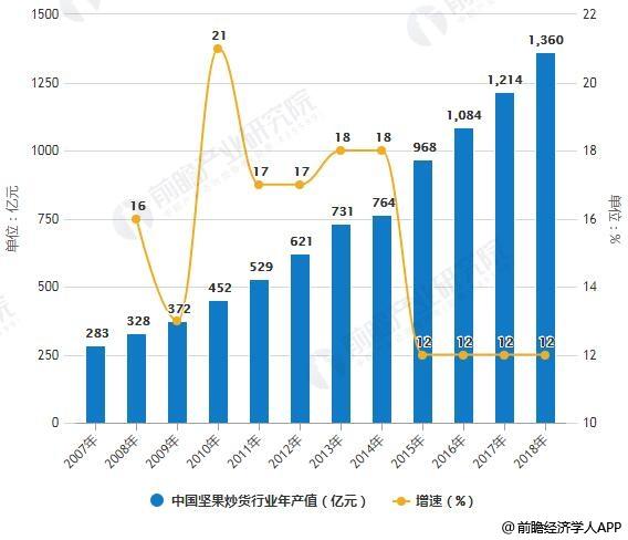 2007-2018年中国坚果炒货行业年产值统计及增长情况