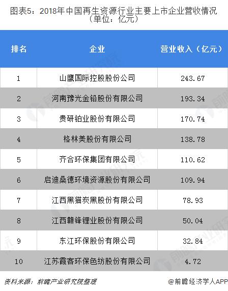 图表5:2018年中国再生资源行业主要上市企业营收情况(单位:亿元)