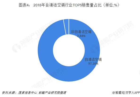 图表4: 2018年自清洁空调行业TOP5销售?#31354;?#27604;(单位;%)