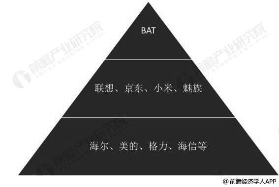 中国智能家居竞争格局分析情况