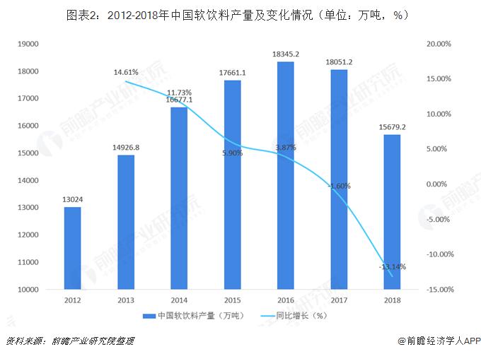图表2:2012-2018年中国软饮料产量及变化情况(单位:万吨,%)