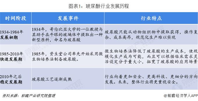 图表1:玻尿酸行业发展历程