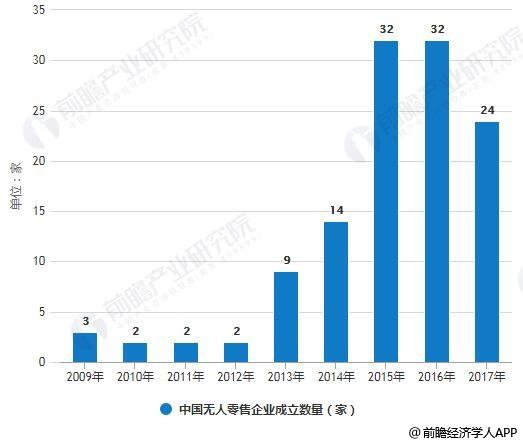 2009-2017年中国无人零售企业成立数量统计情况