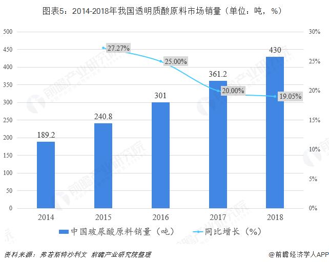 图表5:2014-2018年我国透明质酸原料市场销量(单位:吨,%)