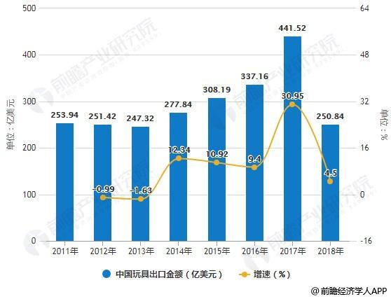 2014-2018年中国玩具出口金额统计及增长情况