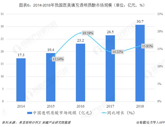 图表6:2014-2018年我国医美填充透明质酸市场规模(单位:亿元,%)