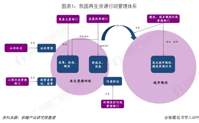 图表1:我国再生资源行政管理体系