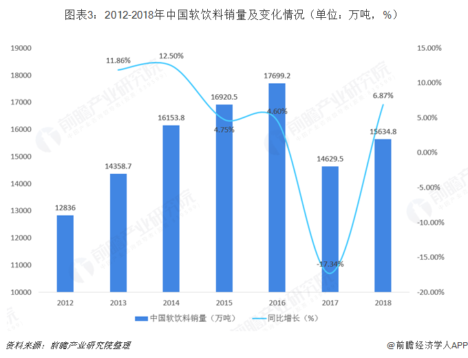 图表3:2012-2018年中国软饮料销量及变化情况(单位:万吨,%)