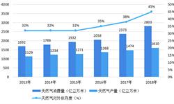 2018年天然气行业市场现状与发展前景分析 非常规天然气前景广阔,有望成为增产主力