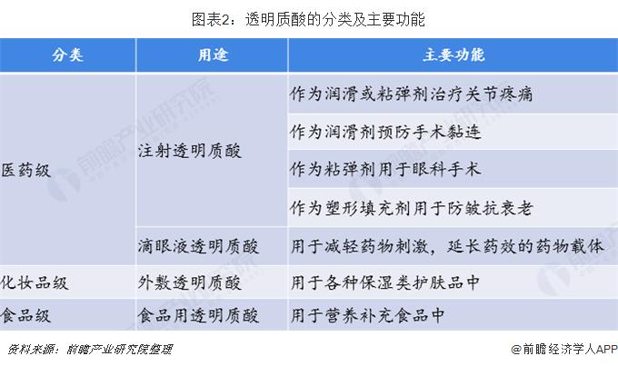 图表2:透明质酸的分类及主要功能