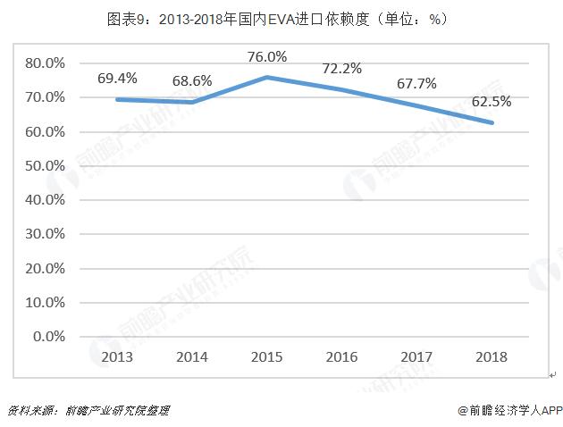 图表9:2013-2018年国内EVA进口依赖度(单位:%)