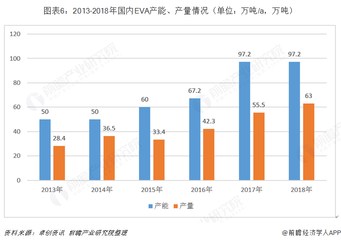 图表6:2013-2018年国内EVA产能、产量情况(单位:万吨/a,万吨)