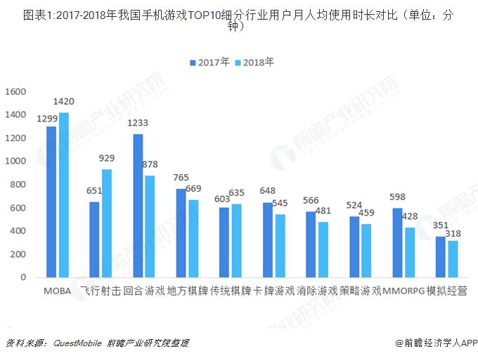 图表1:2017-2018年我国手机游戏TOP10细分行业用户月人均使用时长对比(单位:分钟)