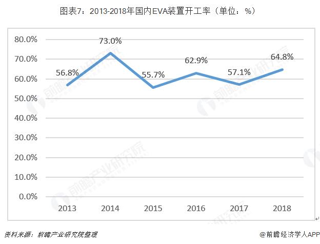 图表7:2013-2018年国内EVA装置开工率(单位:%)