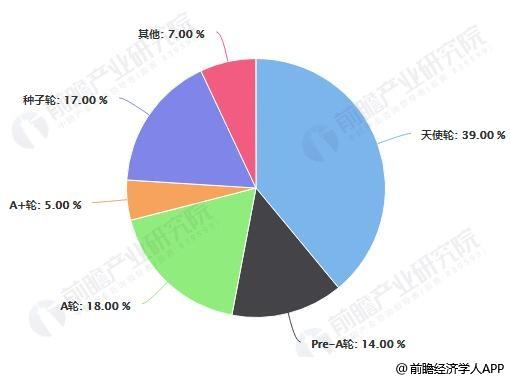 截止至2017年中国无人零售企业融资轮次分布情况
