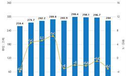 2019年前5月中国原盐行业<em>市场分析</em>:产量突破2000万吨,烧碱产量接近1500万吨