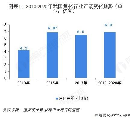 图表1:2010-2020年我国焦化行业产能变化趋势(单位:亿吨)