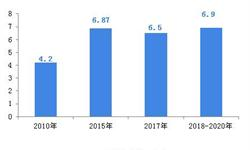 2018中国焦化行业发展现状和市场前景分析,产能释放与产能淘汰并存【组图】