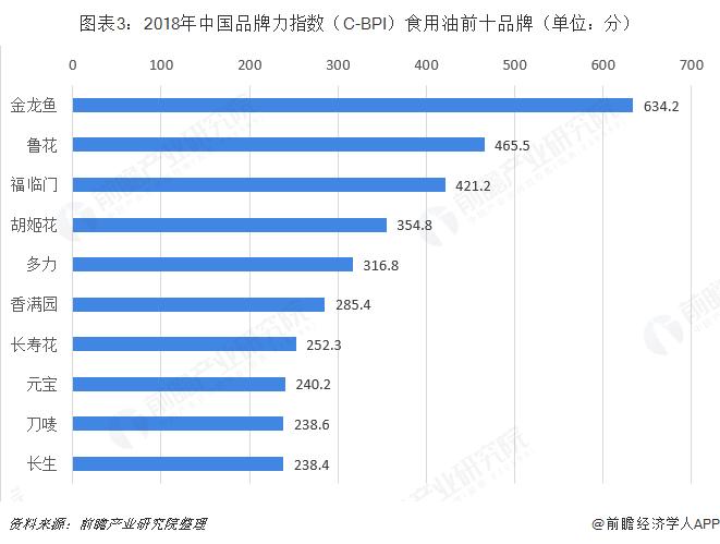 图表3:2018年中国品牌力指数(C-BPI)食用油前十品牌(单位:分)