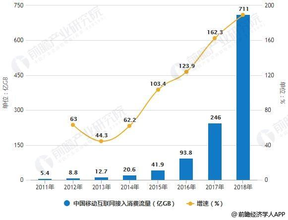 2011-2018年中国移动互联网接入消费流量统计及增长情况