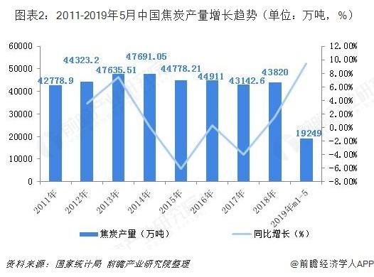 图表2:2011-2019年5月中国焦炭产量增长趋势(单位:万吨,%)