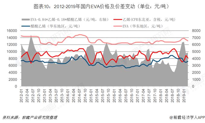 图表10:2012-2019年国内EVA价格及价差变动(单位:元/吨)