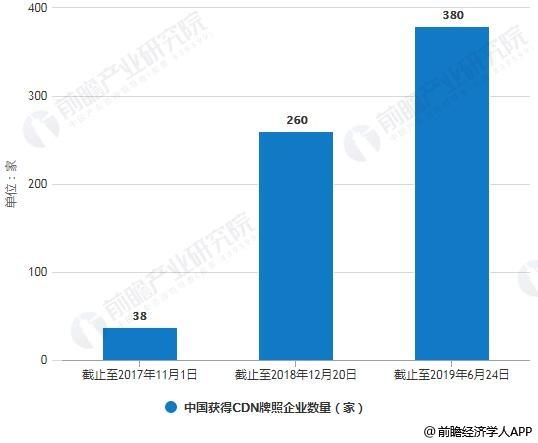 2017-2019年中国获得CDN牌照企业数量统计情况