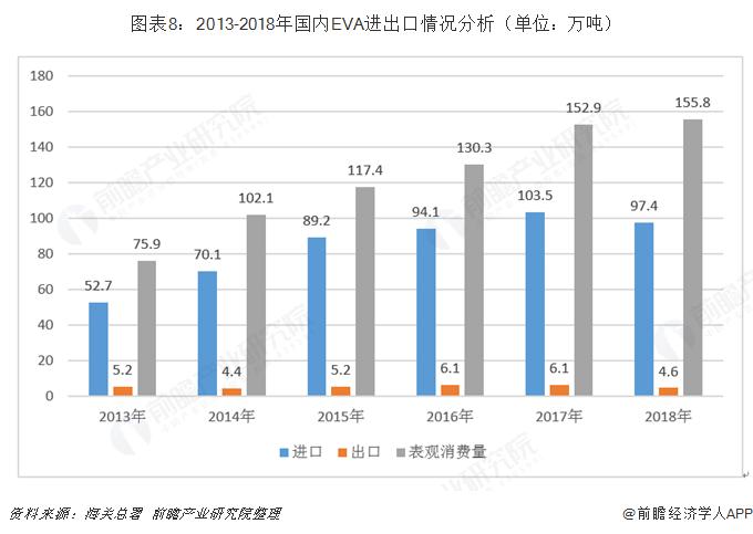 图表8:2013-2018年国内EVA进出口情况分析(单位:万吨)