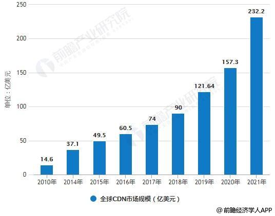1999-2021年全球CDN市场规模统计情况及预测