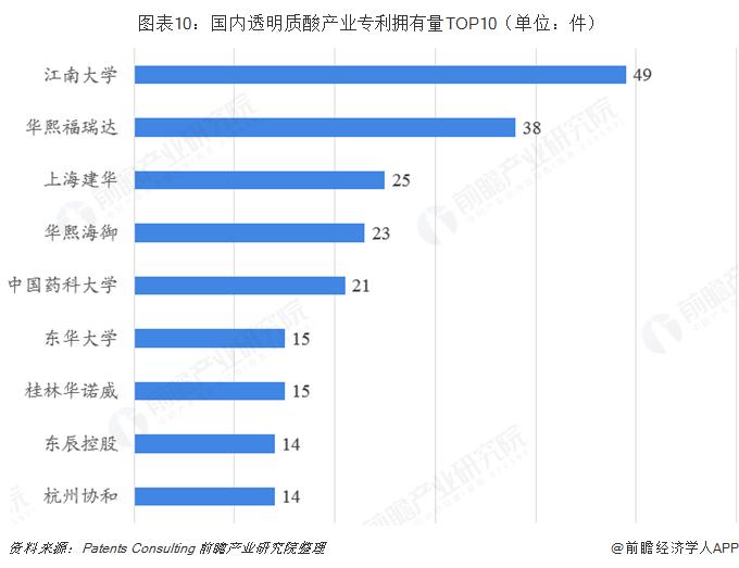 图表10:国内透明质酸产业专利拥有量TOP10(单位:件)