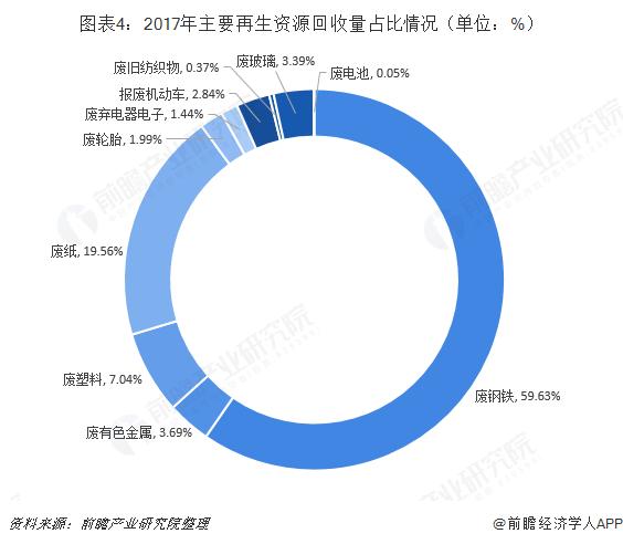 图表4:2017年主要再生资源回收量占比情况(单位:%)