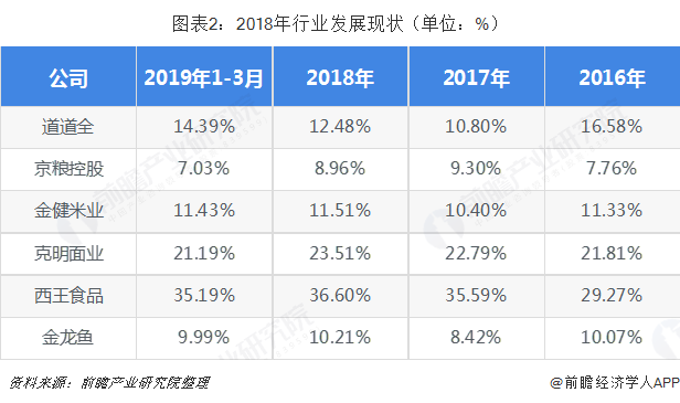 图表2:2018年行业发展现状(单位:%)