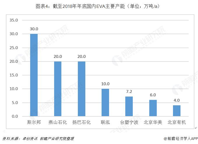 图表4:截至2018年年底国内EVA主要产能(单位:万吨/a)