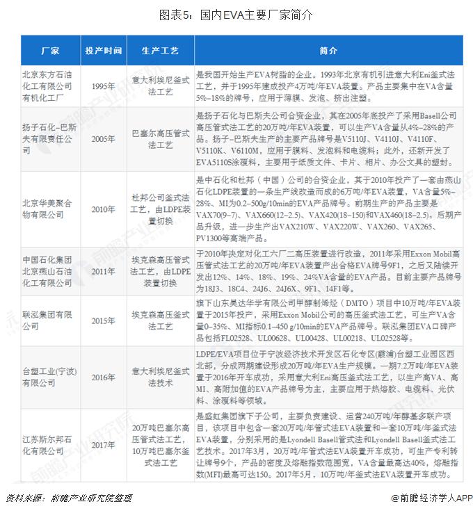 图表5:国内EVA主要厂家概况