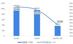2018年中国<em>摩托车</em><em>整车</em><em>制造</em>行业竞争格局分析  主流品牌集中度提升,大长江、隆鑫、力帆位居前三