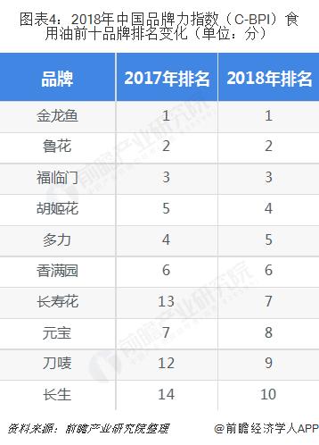 图表4:2018年中国品牌力指数(C-BPI)食用油前十品牌排名变化(单位:分)