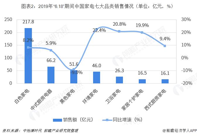 """图表2:2019年""""6.18""""期间中国家电七大品类销售情况(单位:亿元,%)"""